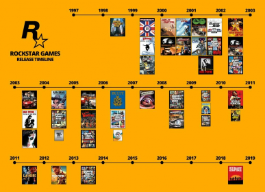 Rockstar Games Loses 20-Year Veteran Who Worked On Almost Every Game T published by TopTenAlternativ