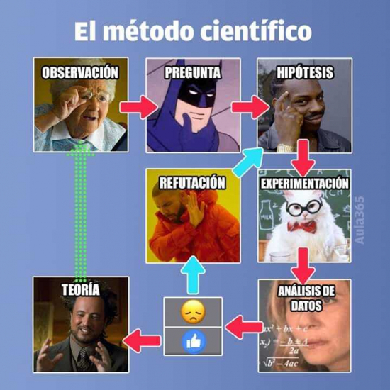Memes, images and stories on the channel Ciencia y educación